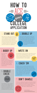 college application infographic